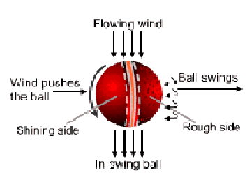Outswing bowling grip