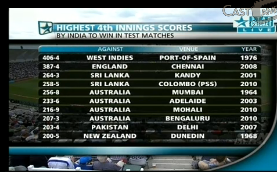 test cricket score